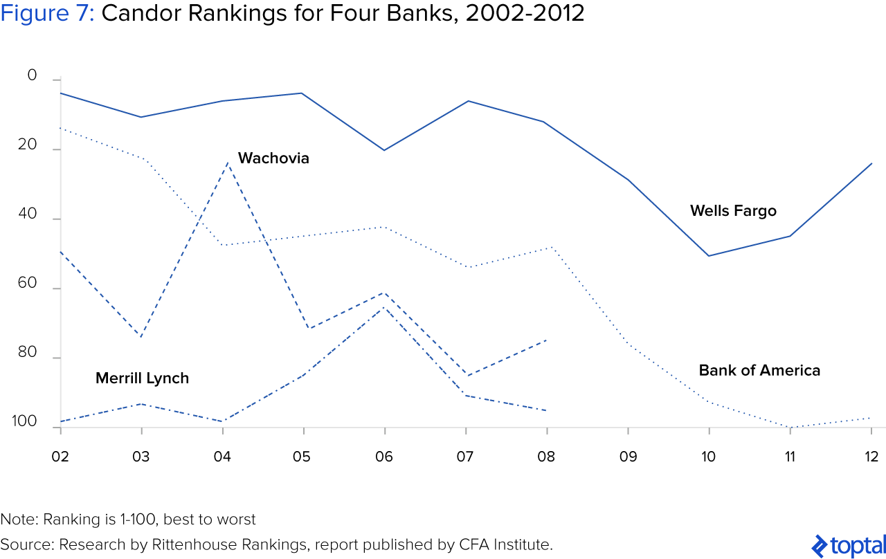 Figure 7: Candor Rankings for Four Banks, 2002-2012