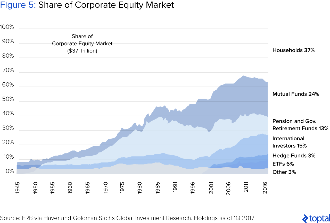Figure 5: Share of Corporate Equity Market