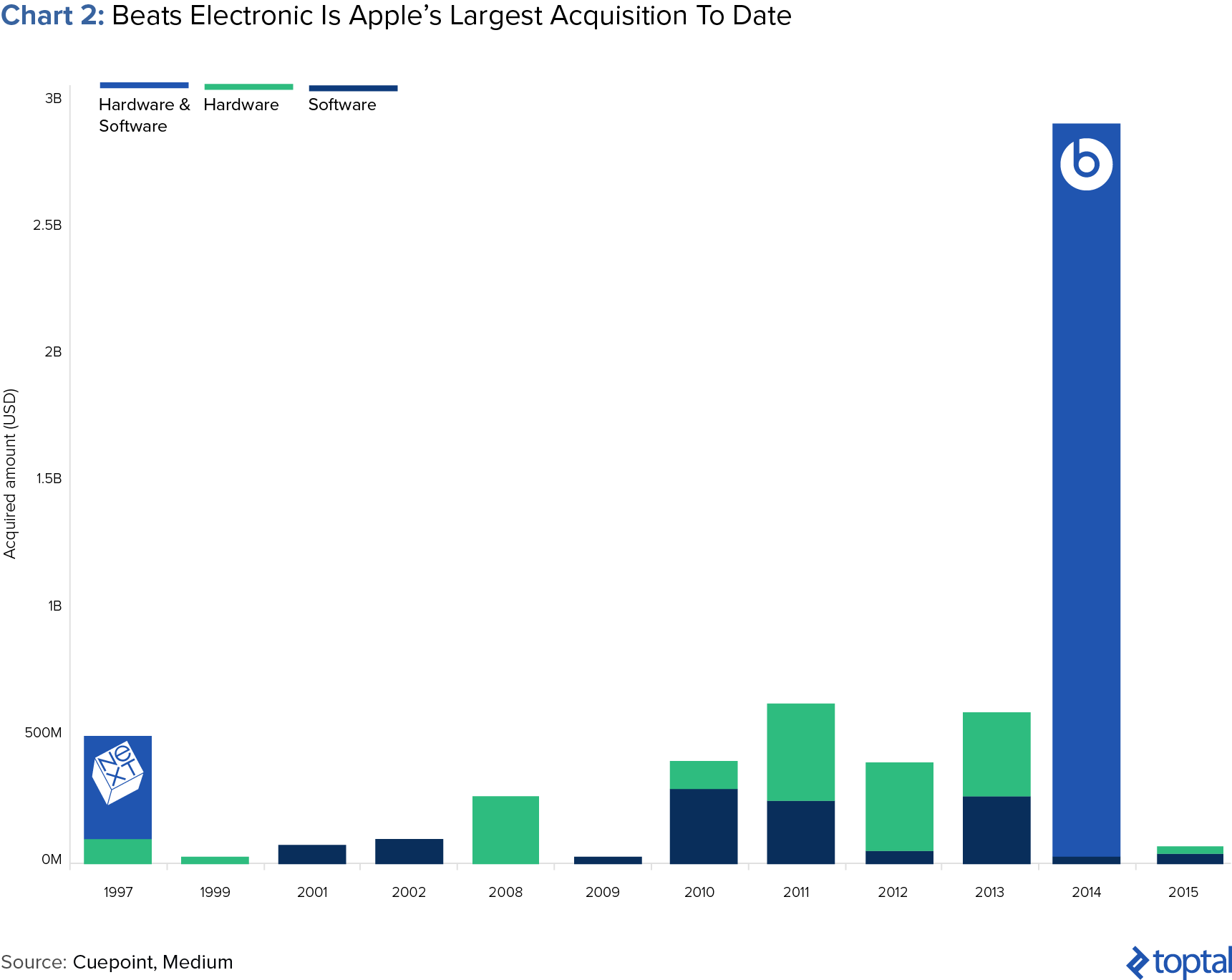 Chart 2: Beats Electronic is Apple's Largest Acquisition to Date