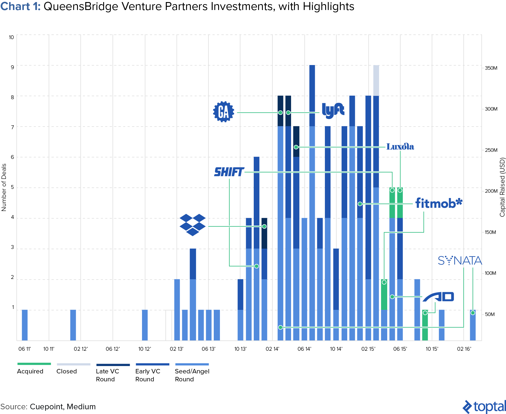 Chart 1: QueensBridge Venutre Partners Investments, with Highlights