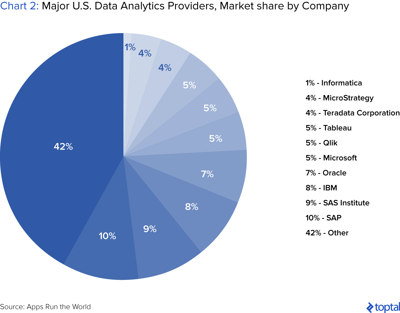 Chart 2: Major US Data Analytics Providers, Market Share by Company