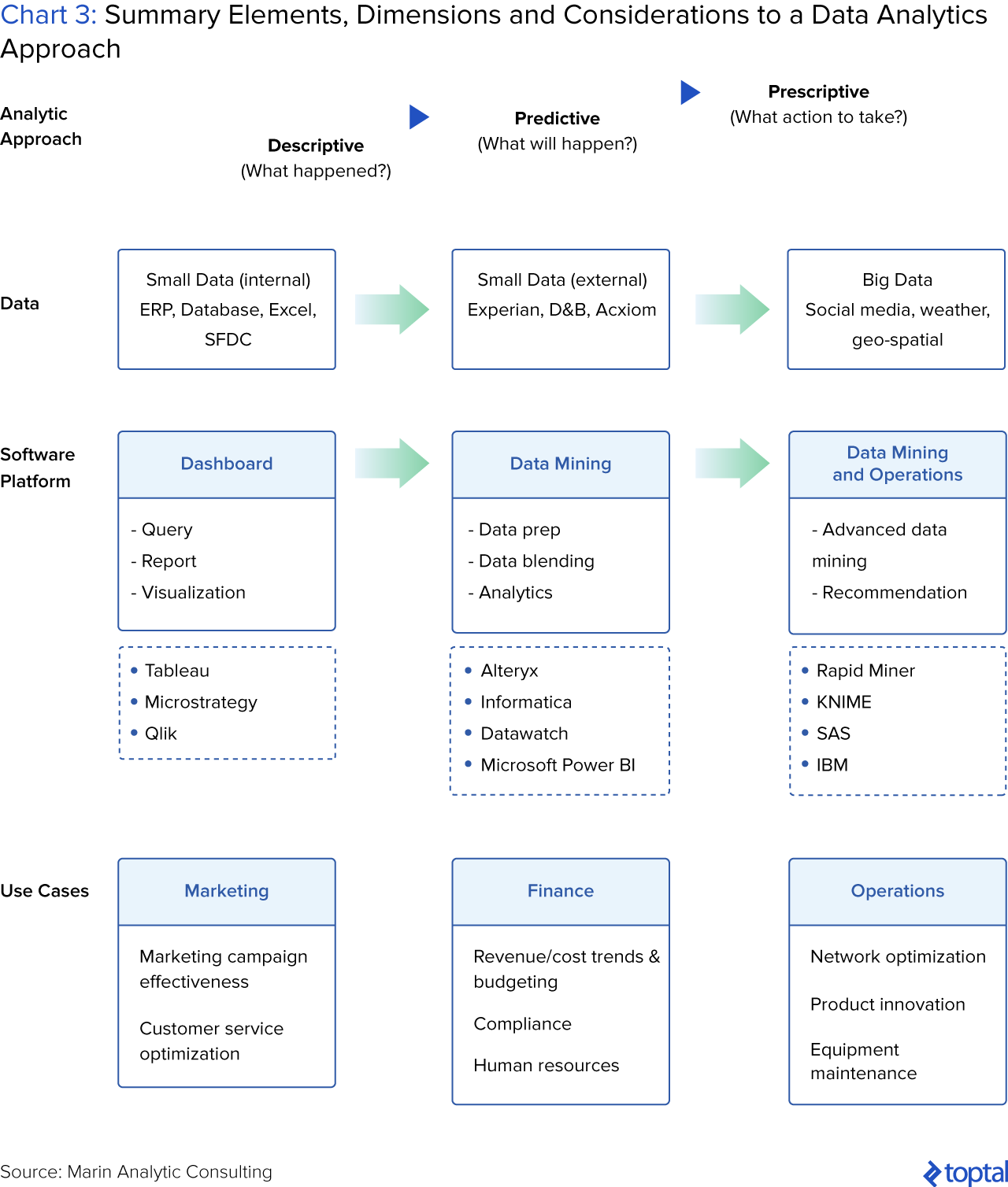 Chart 3: Summary Elements, Dimensions, and Considerations to a Data Analytics Approach