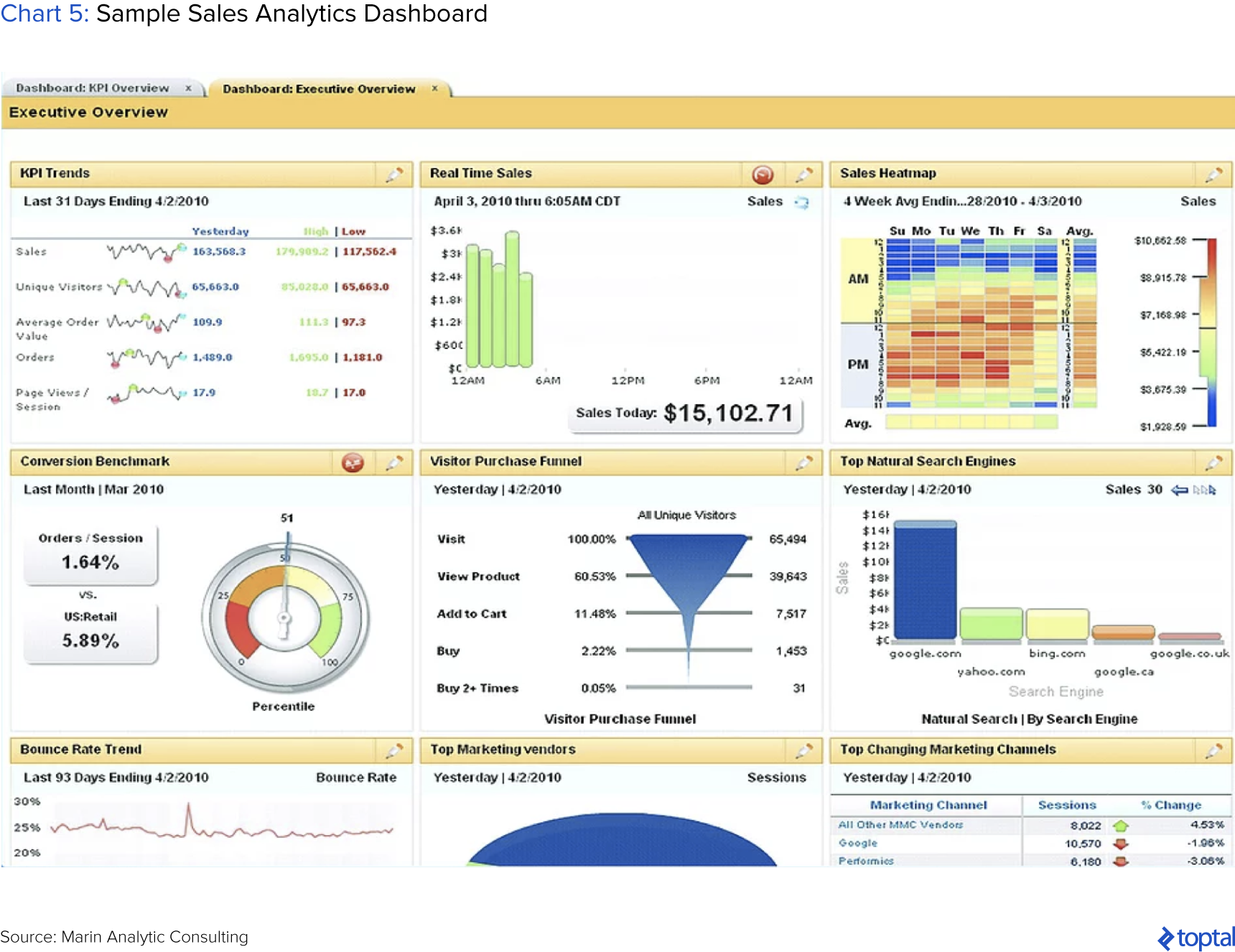 Chart 5: Sample Sales Analytics Dashboard