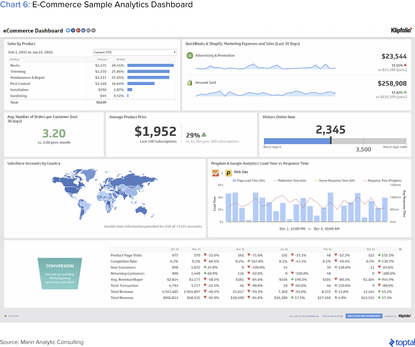 Chart 6: eCommerce Sample Analytics Dashboard