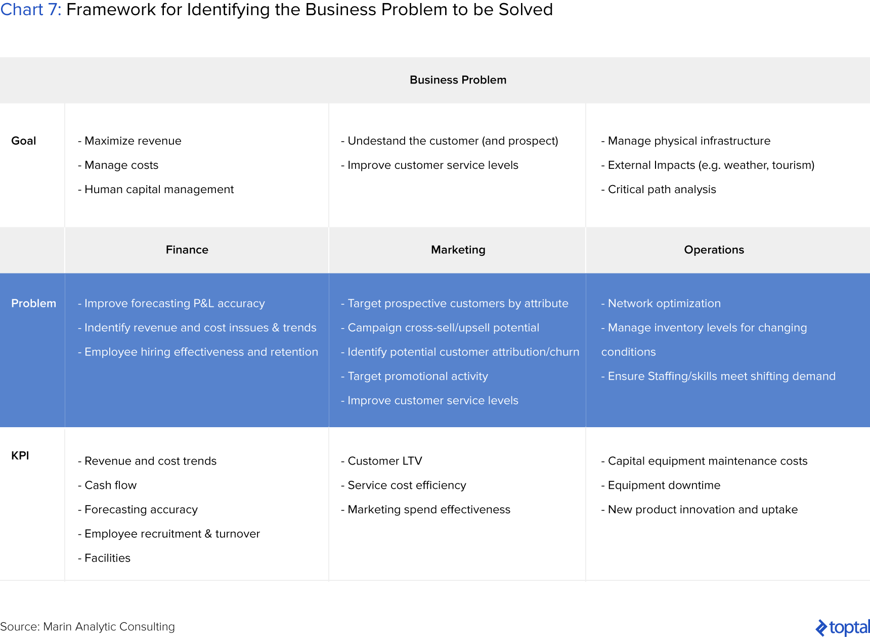 Chart 7: Framework for Identifying the Business Problem to be Solved
