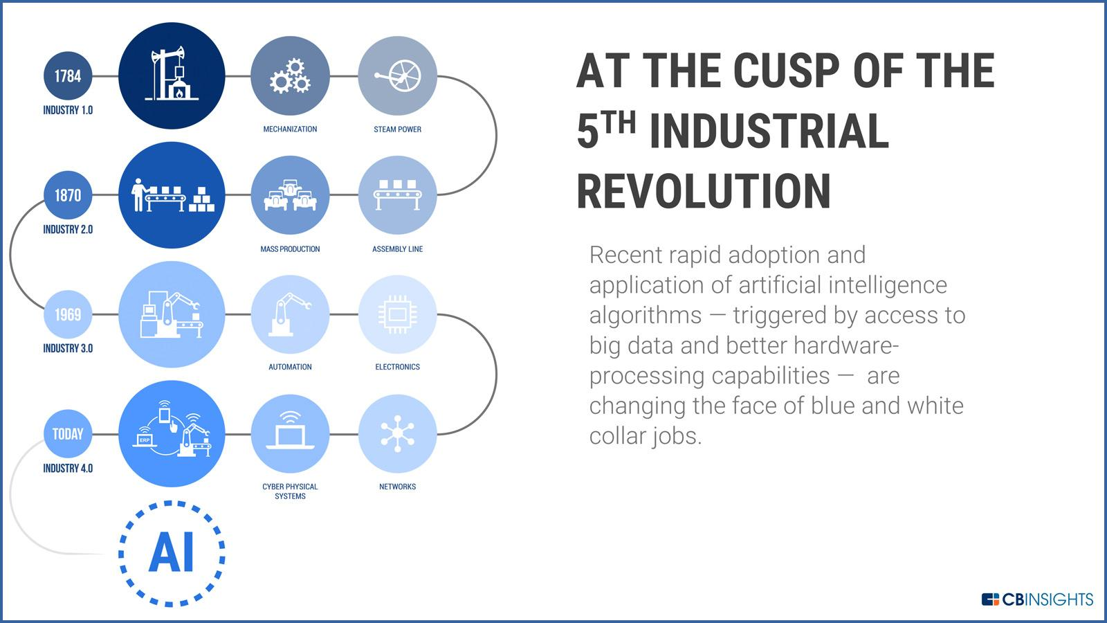 Infographic of the 5 main industrial revolutions