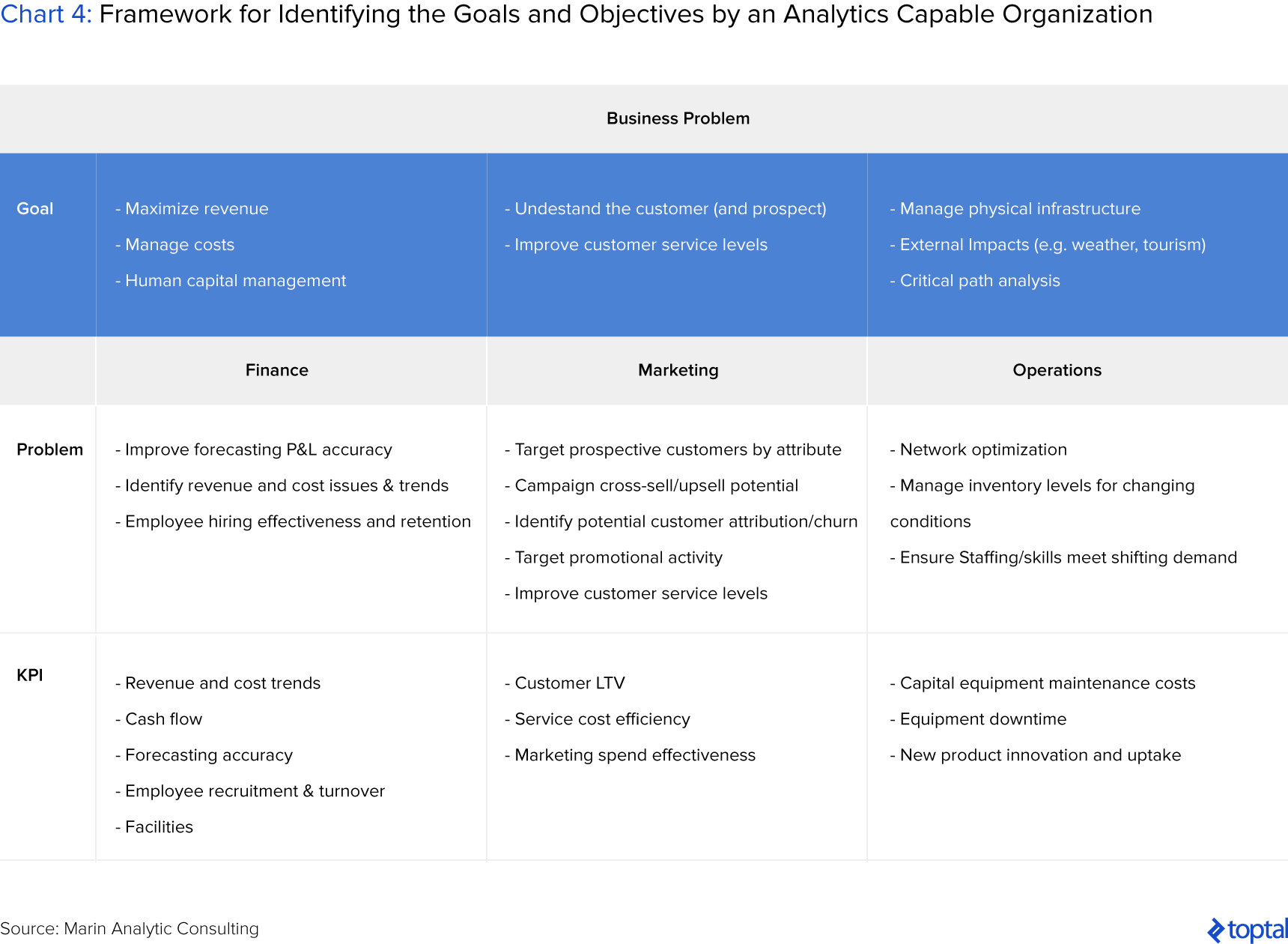 Chart 4: Framework for Identifying the Goals and Objectives by an Analytics Capable Organization