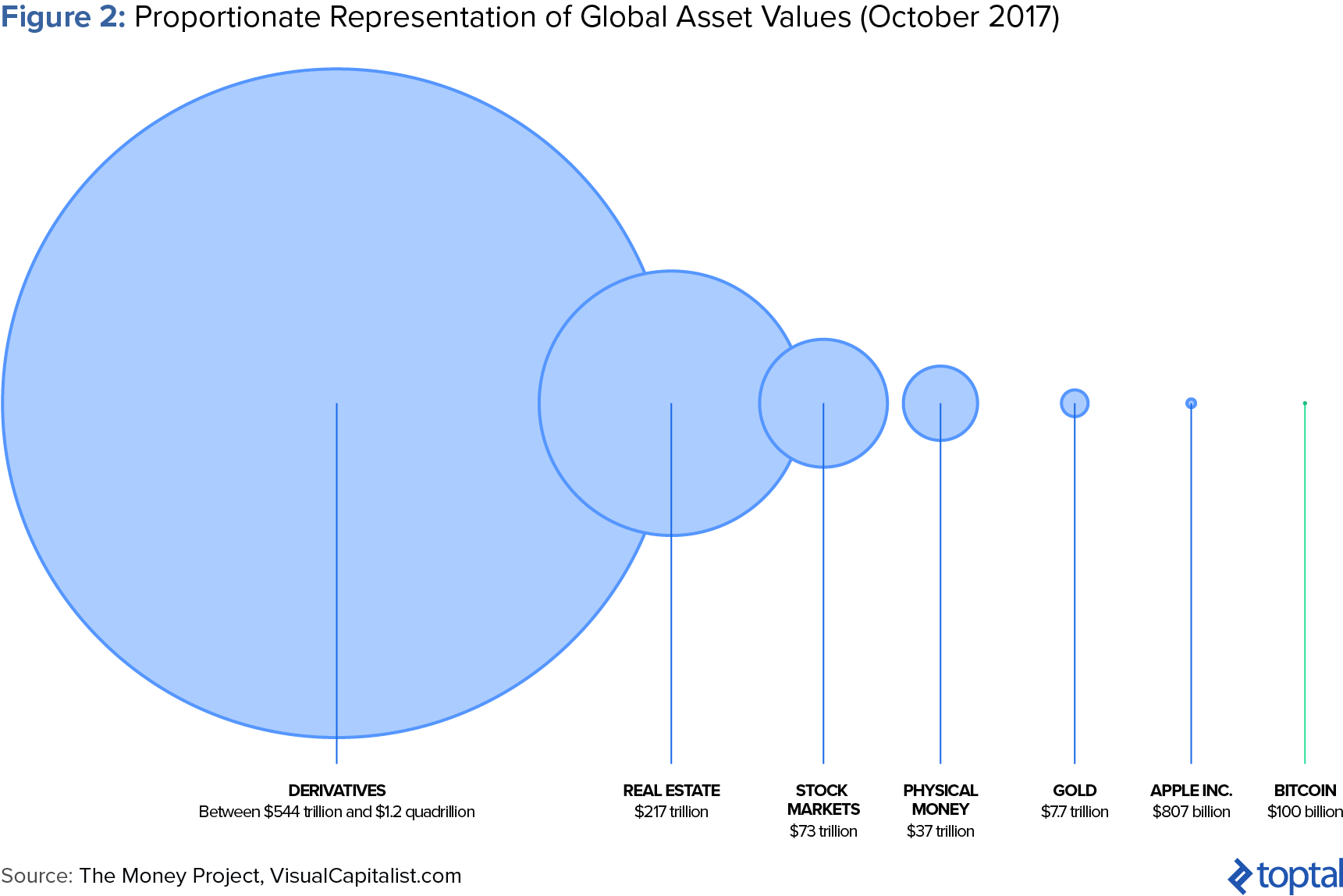 Figure 2: Proportionate Representation of Global Asset Values (October 2017)