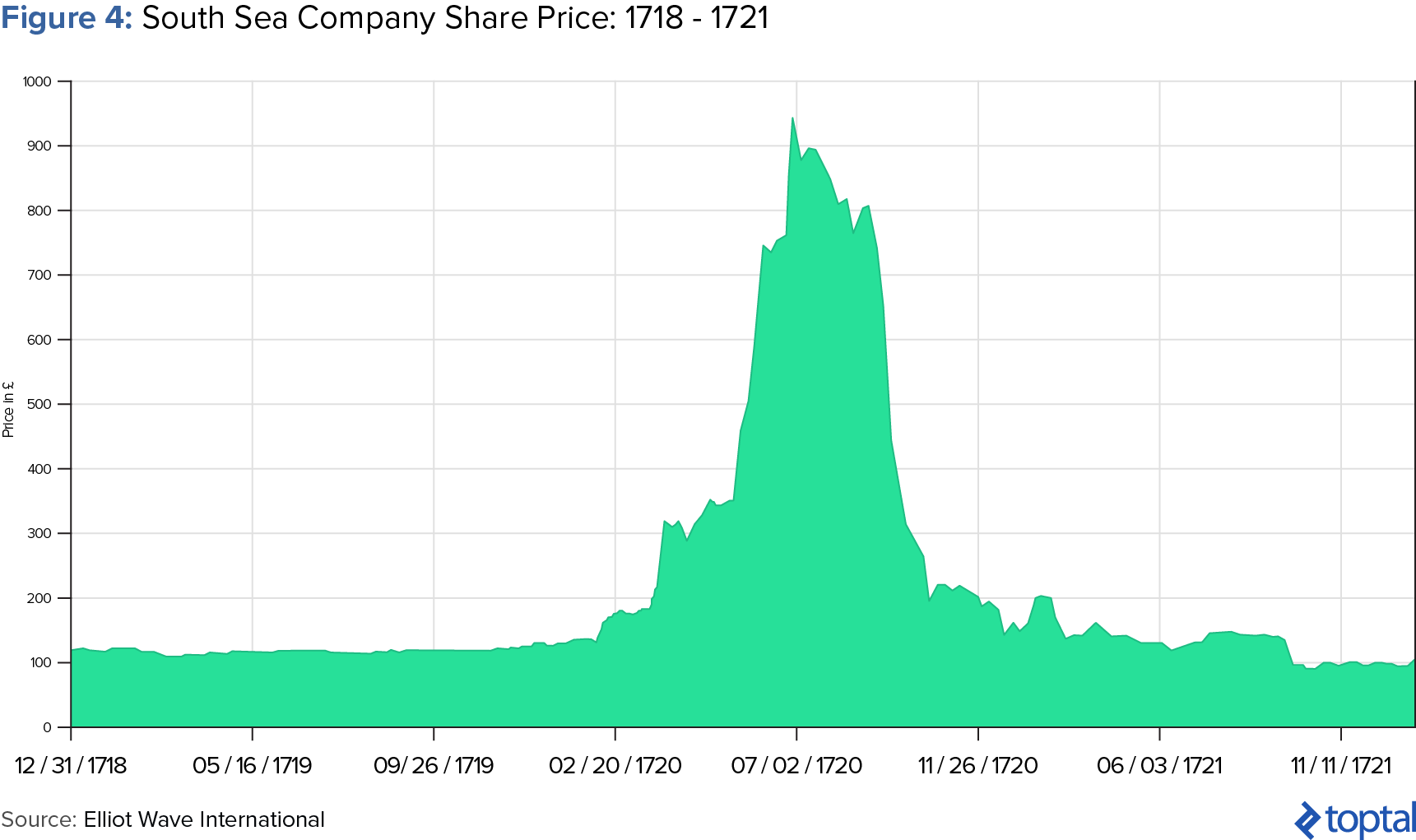 Figure 4: South Sea Company Share Price: 1718 - 1721