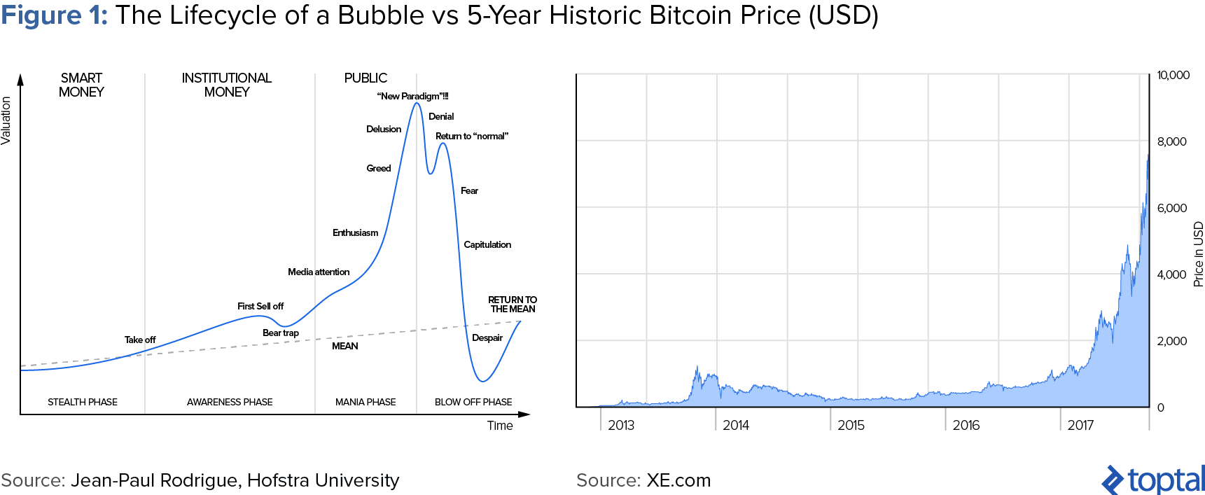 Figure 1: The Lifecycle of a Bubble vs. 5-year Historic Bitcoin Price (USD)