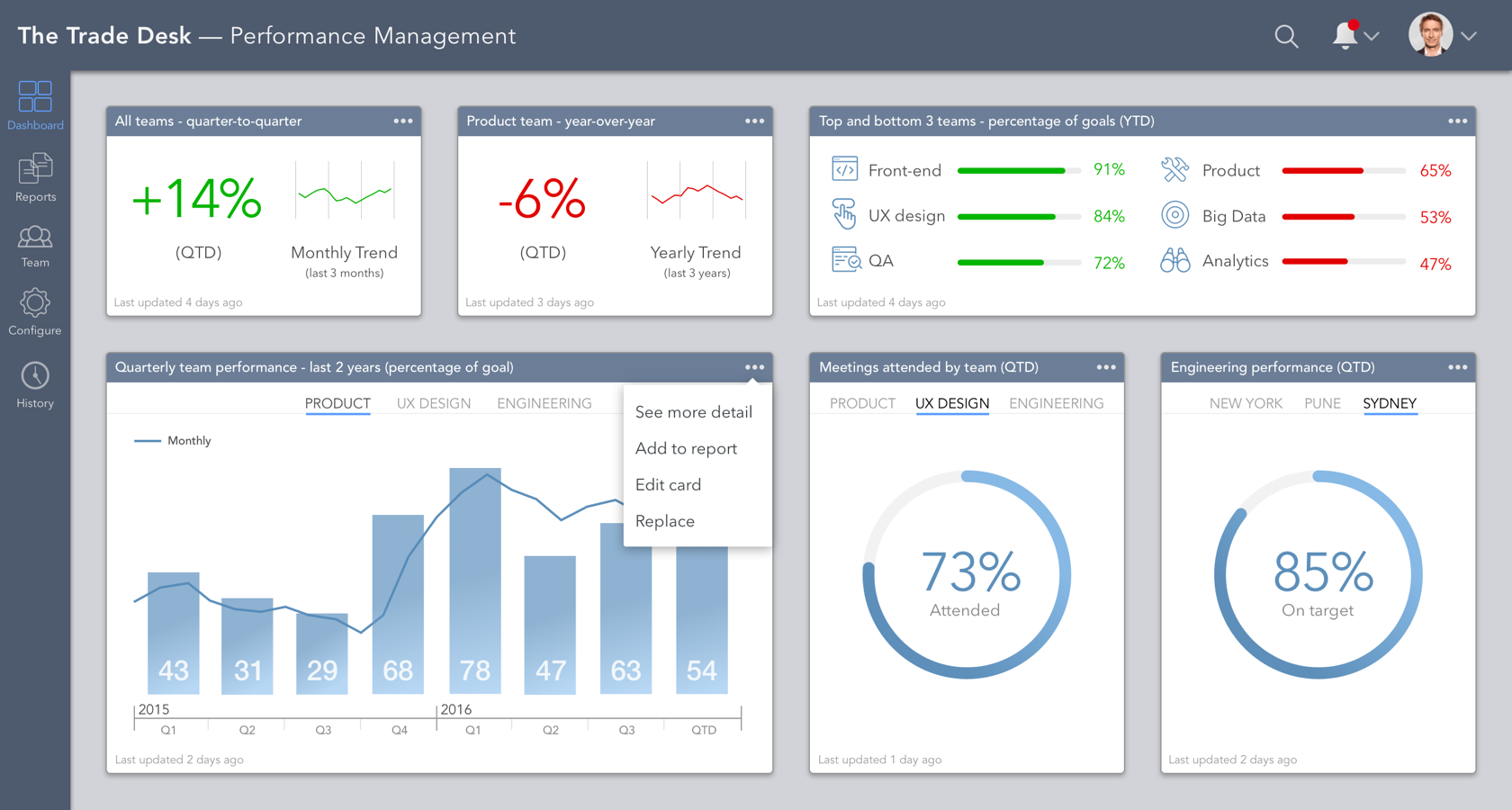 Contextual elements in a dashboard design