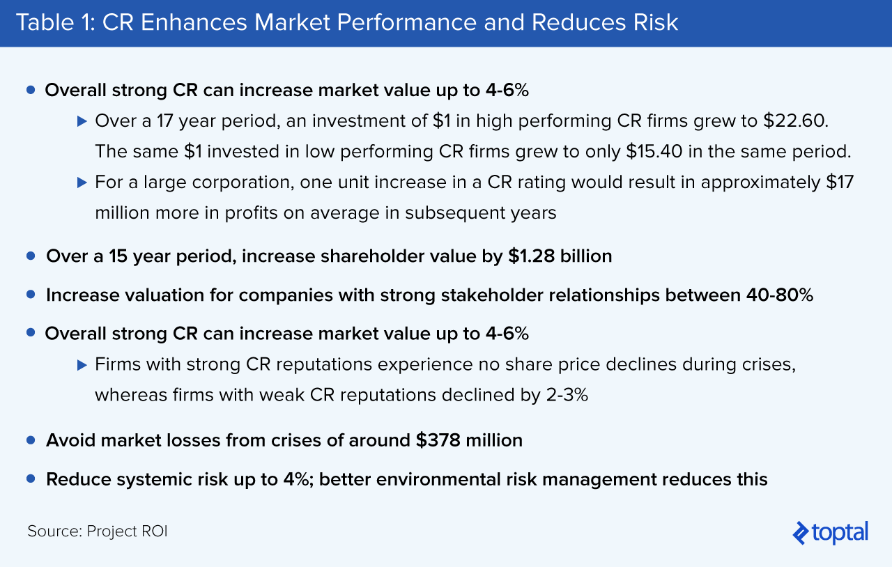 Table 1: CR Enhances Market Performance and Reduces Risk
