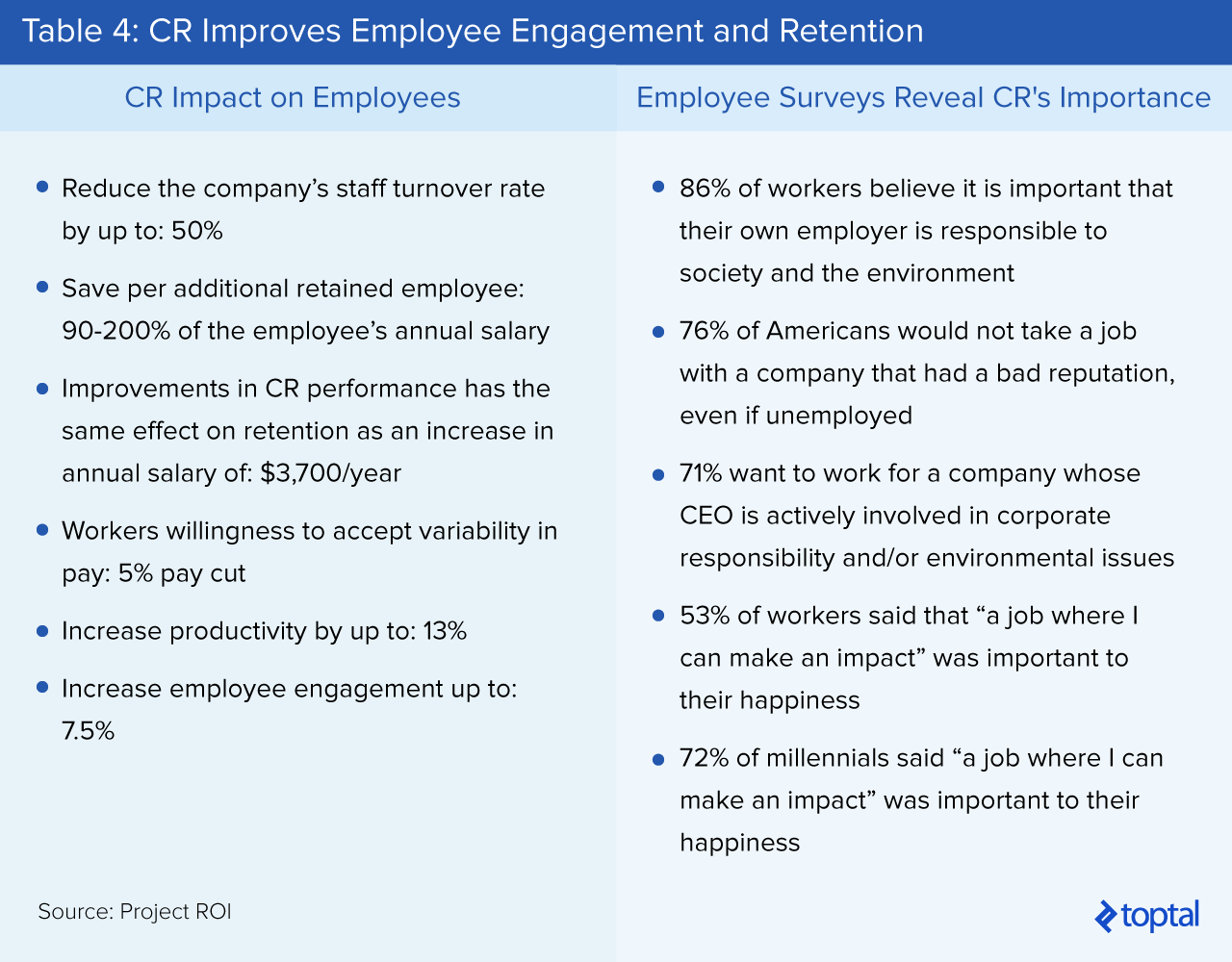 Table 4: CR Improves Employee Engagement and Retention