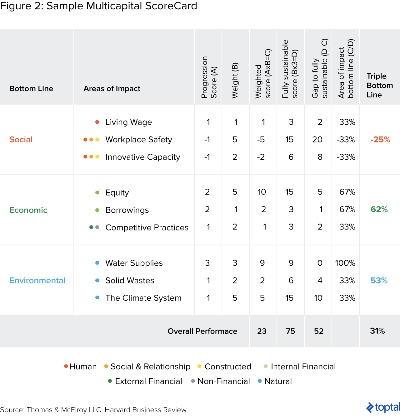 Figure 2: Sample Multicapital ScoreCard