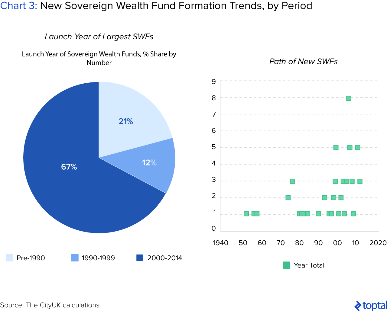 Chart 3: New Sovereign Wealth Fund Formation Trends, by Period
