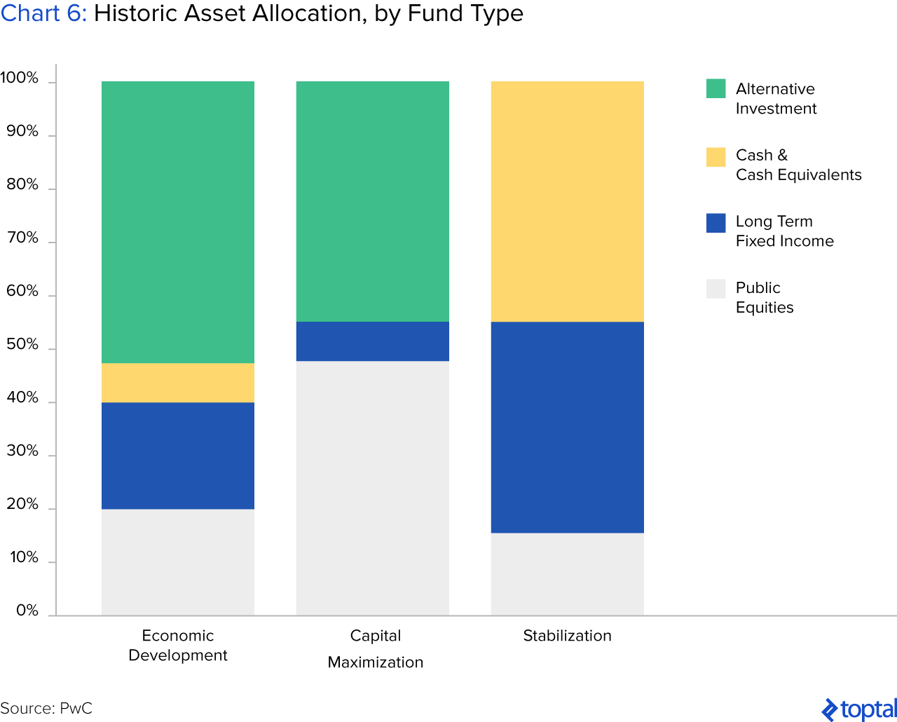Chart 6: Historic Asset Allocation, by Fund Type