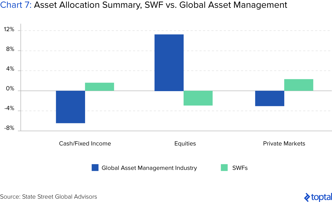Chart 7: Asset Allocation Summary, SWF vs. Global Asset Management Industry