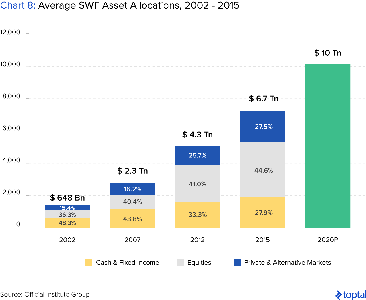 Chart 8: Average SWF Asset Allocations, 2002 to 2015