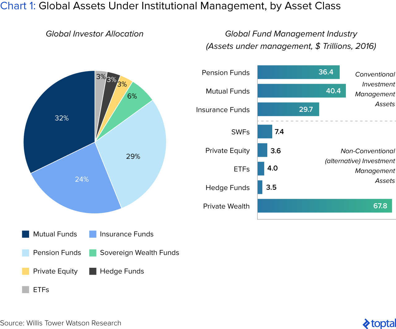 Chart 1: Global Assets under Institutional Management, by Asset Class