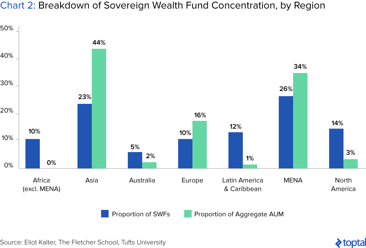 Chart 2: Breakdown of Sovereign Wealth Fund Concentration, by Region