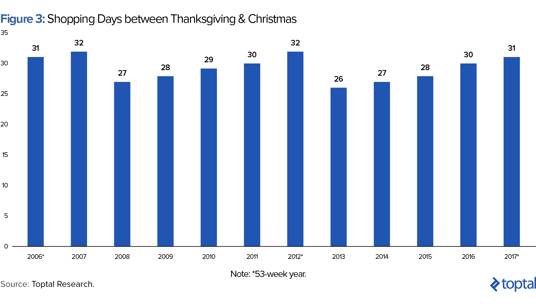 Figure 3: Shopping Days Between Thanksgiving and Christmas