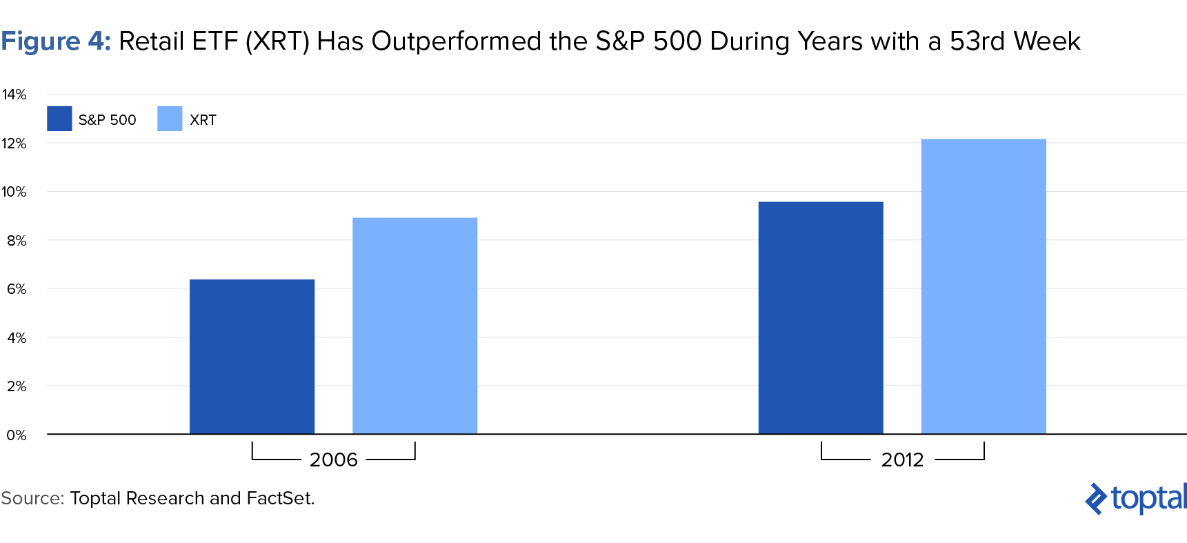 Figure 4: Retail ETF (XRT) Has Outperformed the S&P 500 During Years with a 53rd Week