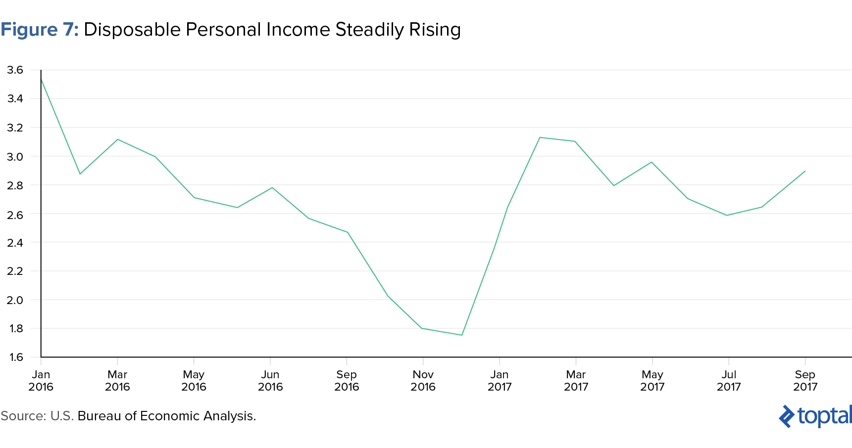 Figure 7: Disposable Personal Income Steadily Rising