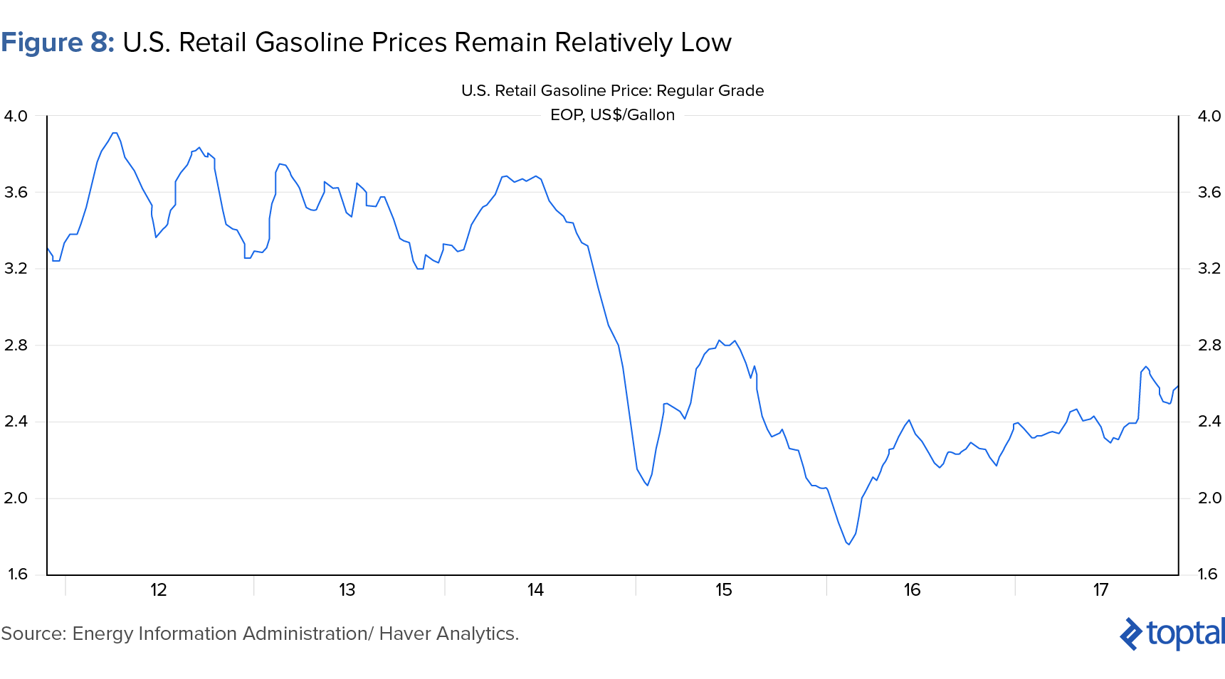 Figure 8: US Retail Gasoline Prices Remain Relatively Low