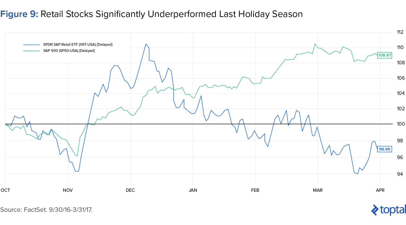 Figure 9: Retail Stocks Significantly Underperformed Last Holiday Season