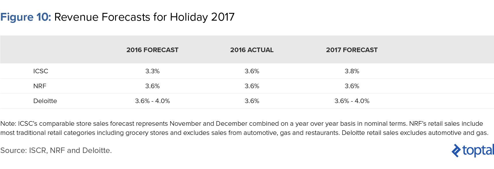 Figure 10: Revenue Forecasts for Holiday 2017