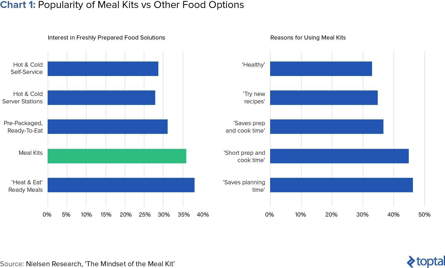 los kits de comida en el contexto de la popularidad de la comida fresca y las razones para usar los servicios de suscripción de alimentos