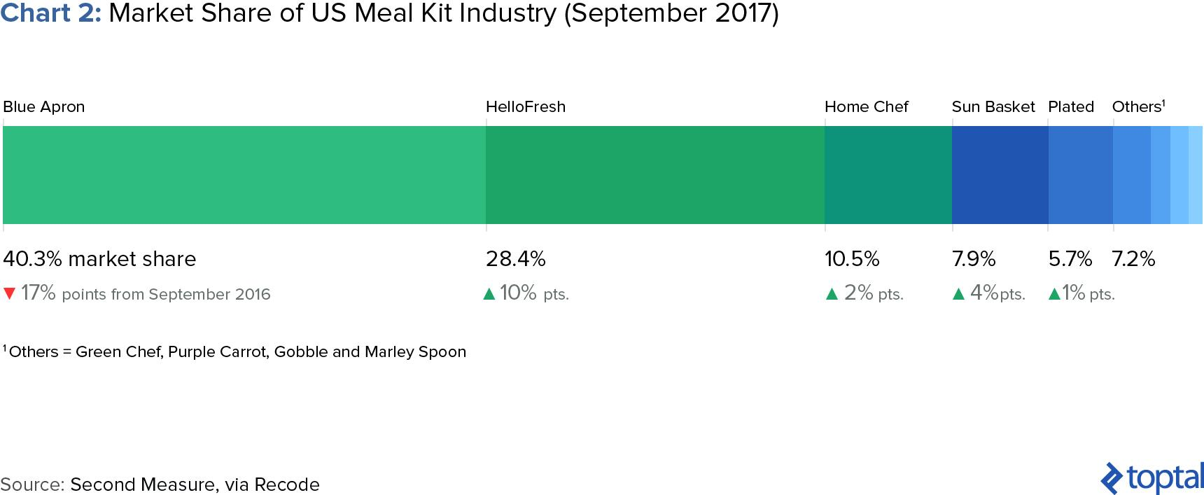 meal kit industry competitors and market share