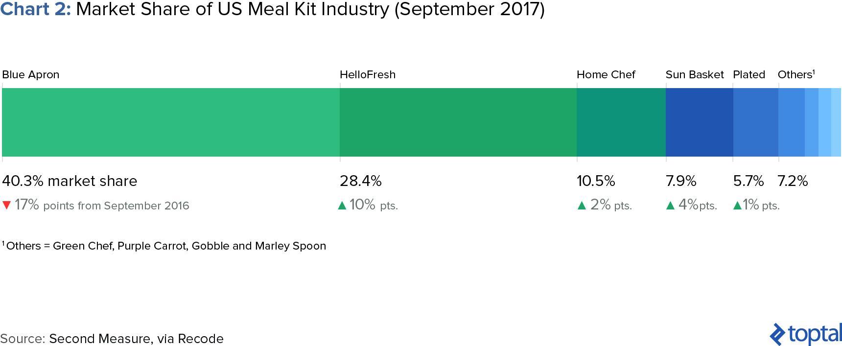 competidores de la industria de kits de comida y cuota de mercado