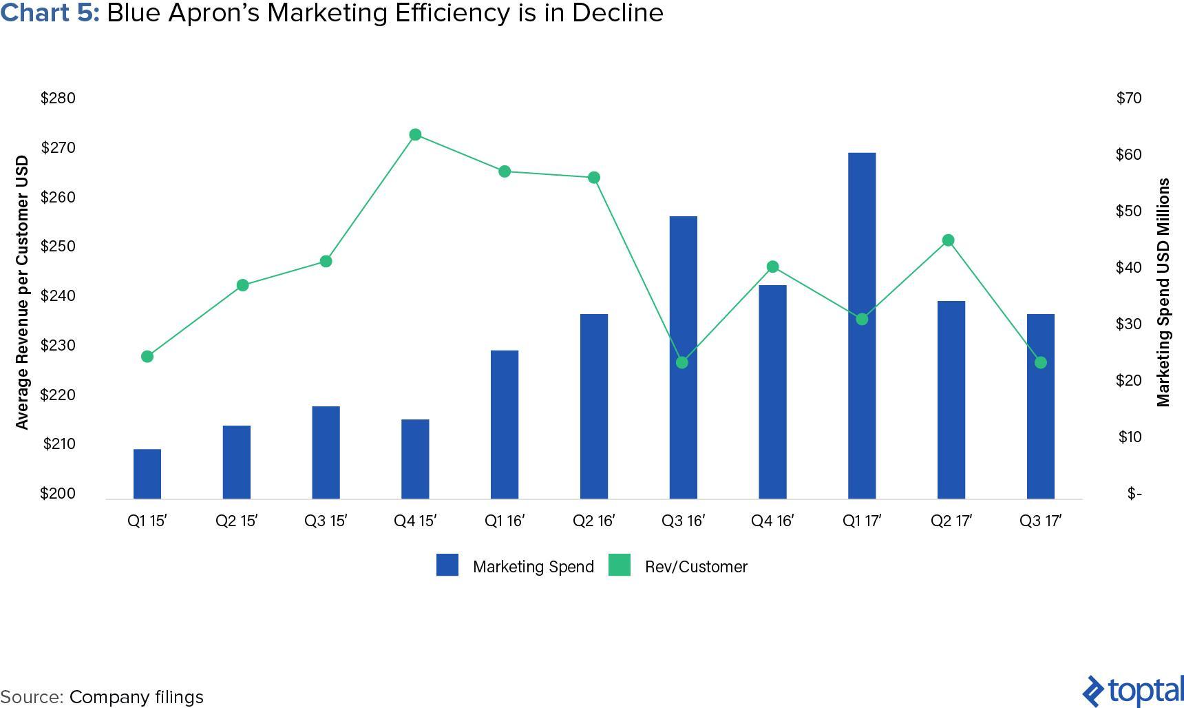comparación Blue Apron del gasto de marketing con los ingresos por cliente
