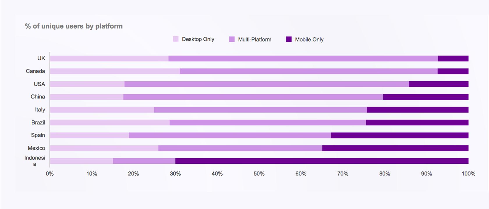 estadísticas de diseño receptivas de la página de destino de uso móvil