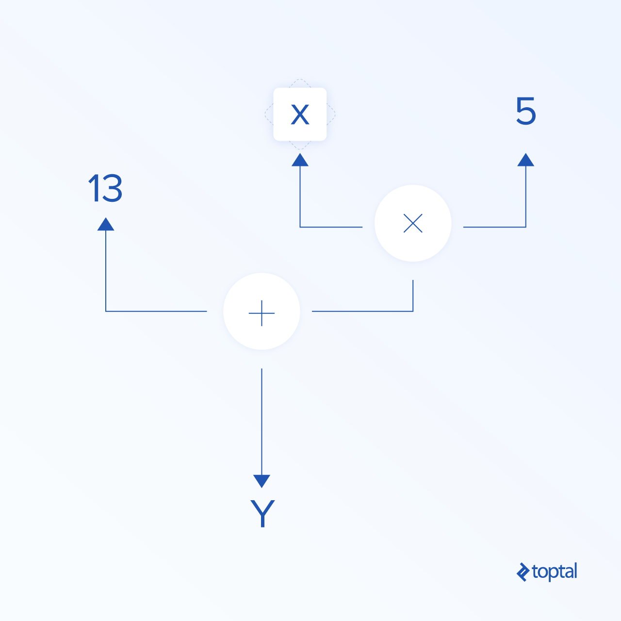 A simple data flow graph