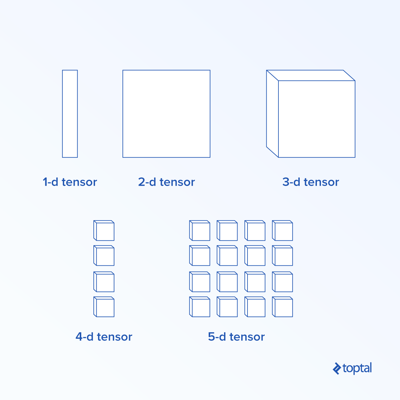 Tensors with Different Dimensions