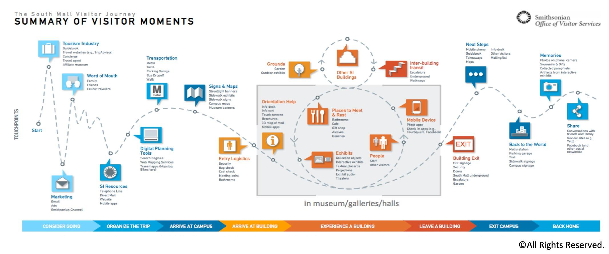 Smithsonian multichannel customer journey map