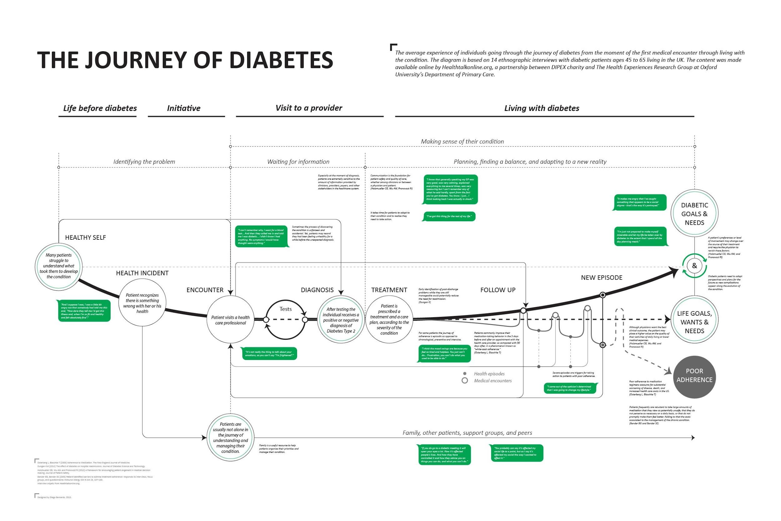 customer journey map of diabetes
