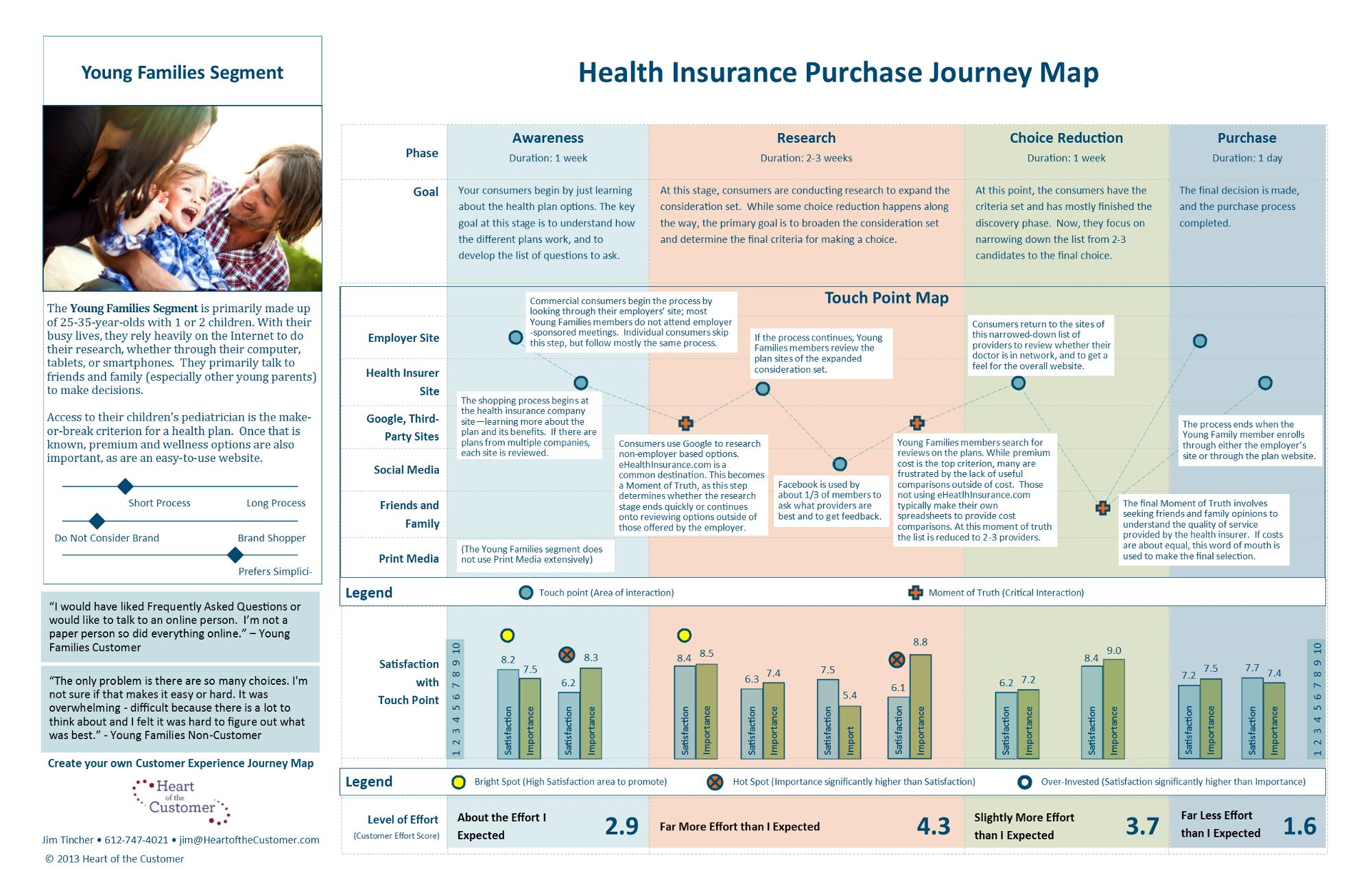 data-driven customer experience map