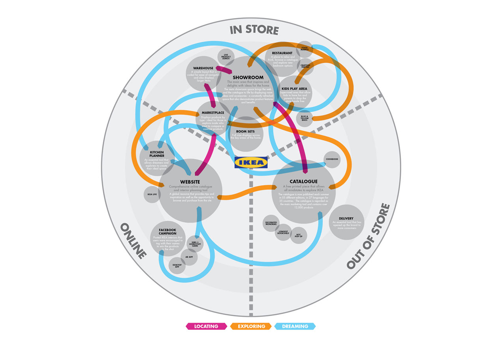 Customer Journey Maps How To Build One Toptal - Customer journey map touchpoints