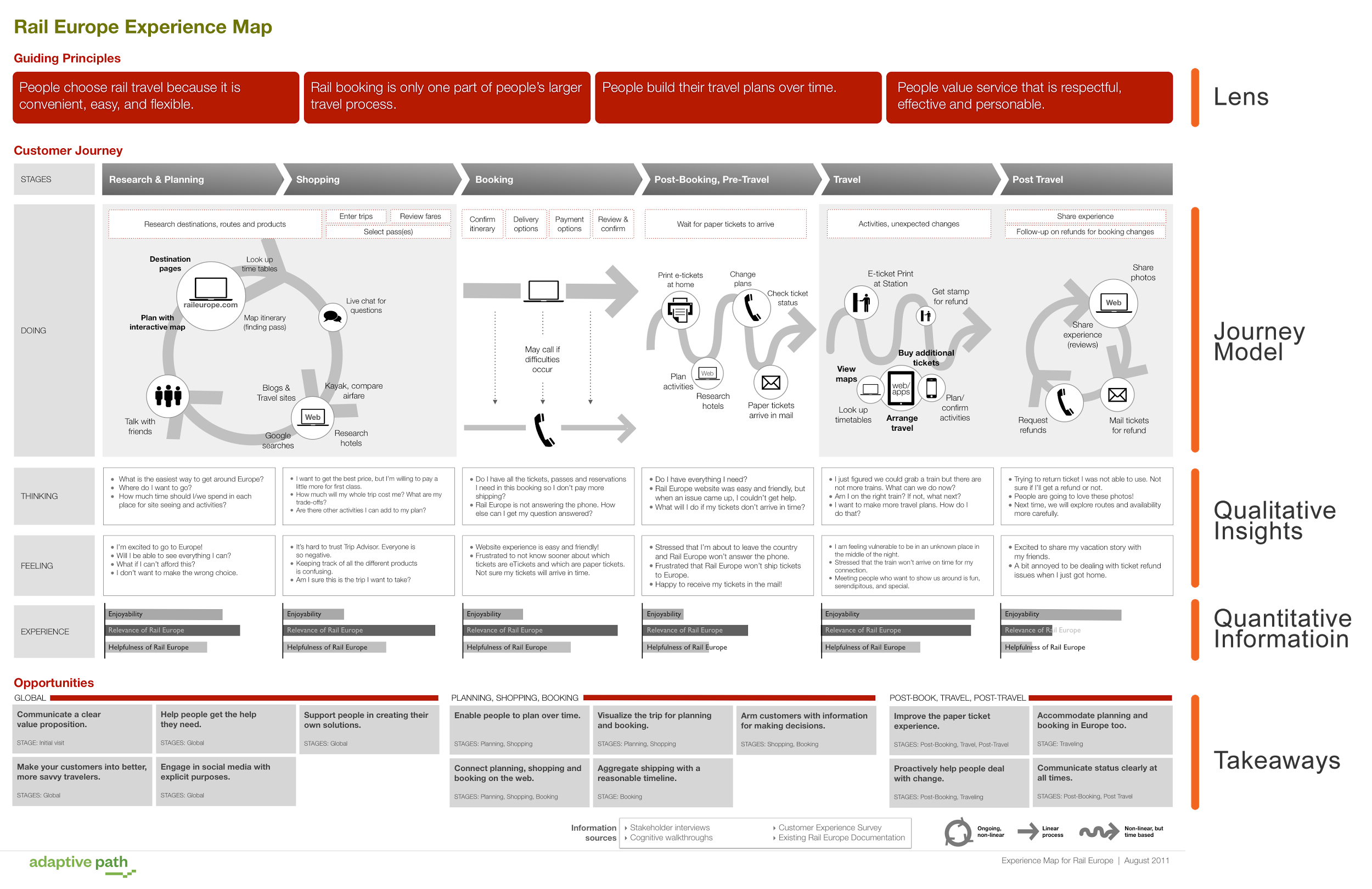Rail Europe customer journey map