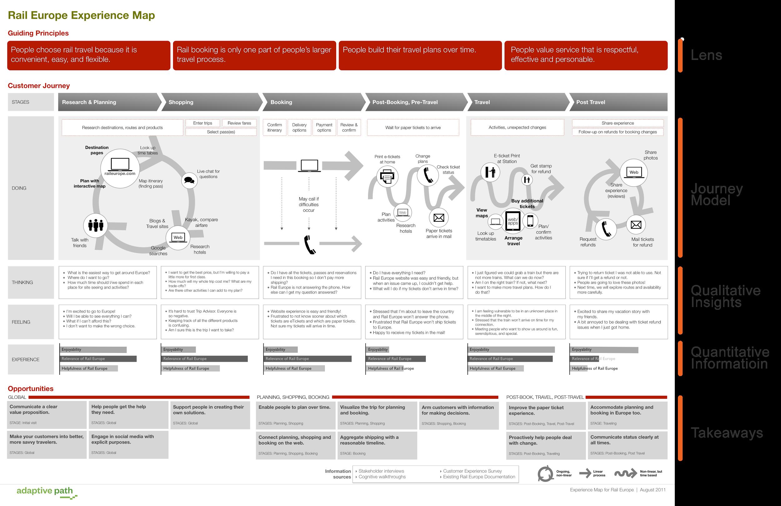Rail Europe customer journey map
