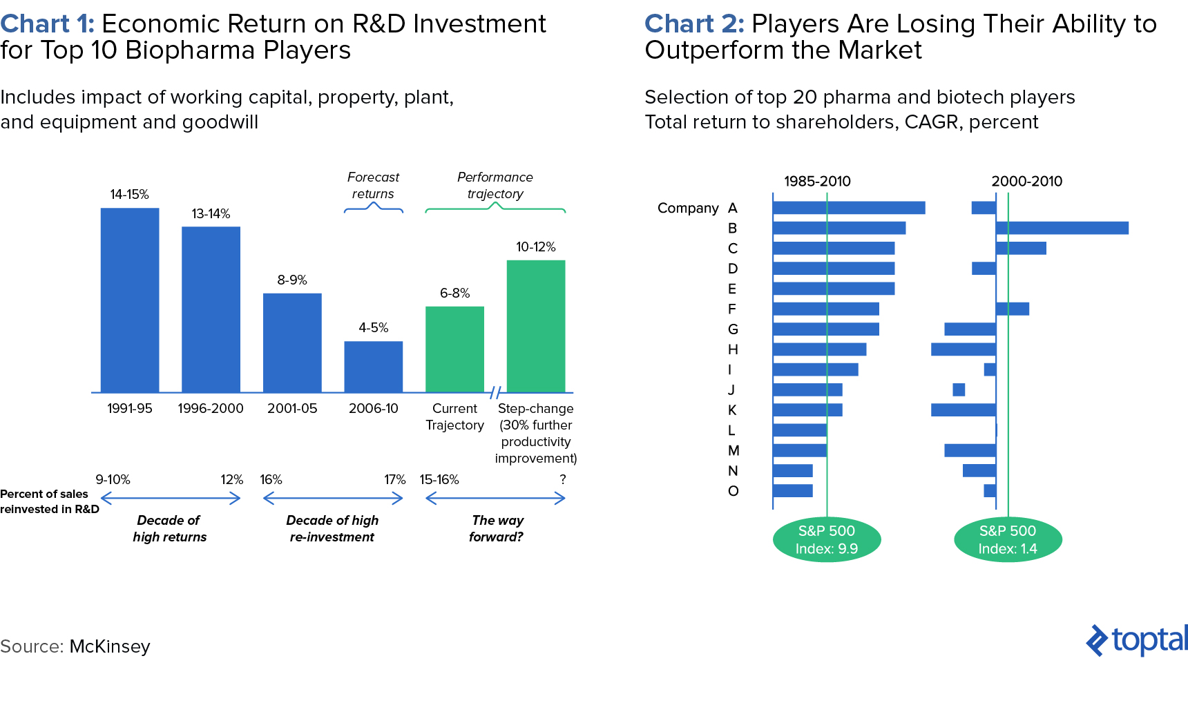 Chart 1: Economic Return on R&D Investment for Top 10 Biopharma Players, and Chart 2: Players Are Losing Their Ability to Outperform the Market