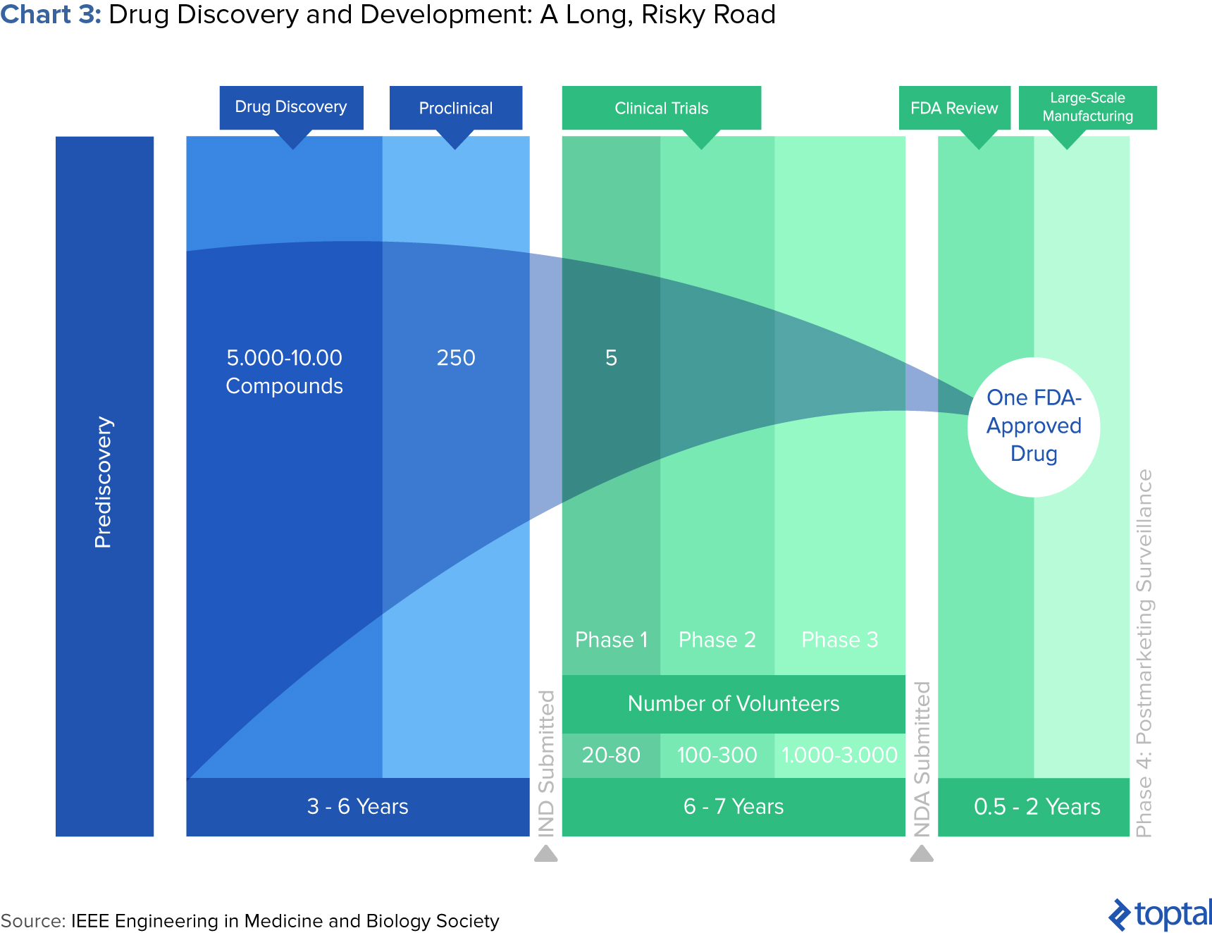 Chart 3: Drug Discovery and Development: A Long, Risky Road