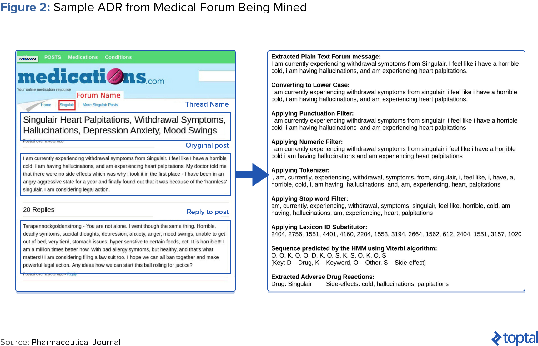 Figure 2: Sample ADR from Medical Forum Being Mined