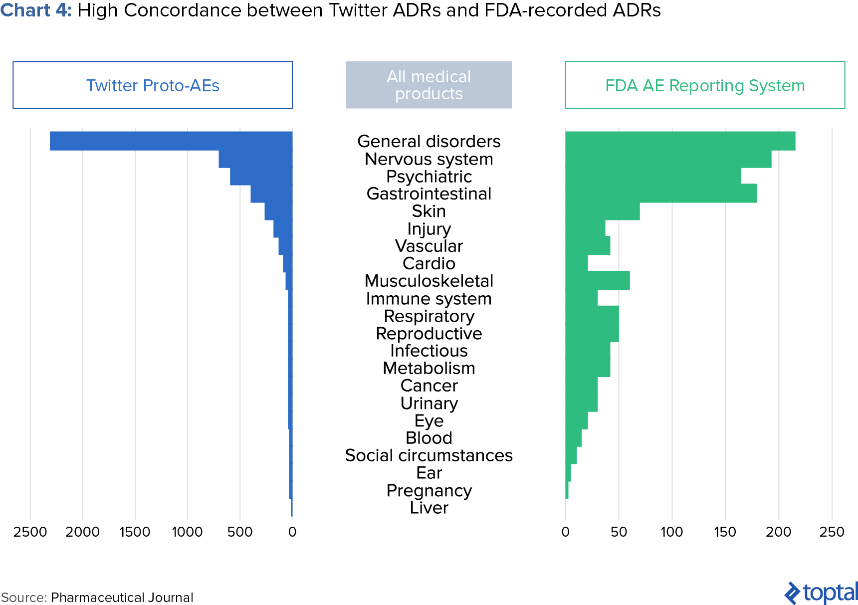 Chart 4: High Concordance Between Twitter ADRs and FDA-recorded ADRs