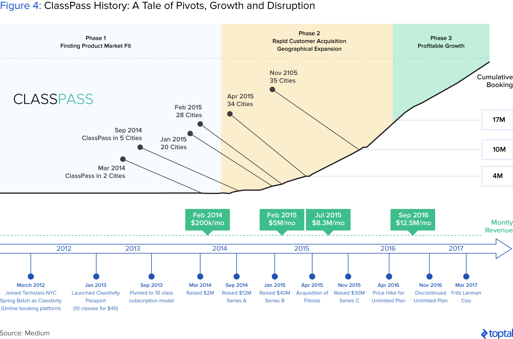 Figure 4: ClassPass History: A Tale of Pivots, Growth, and Disruption