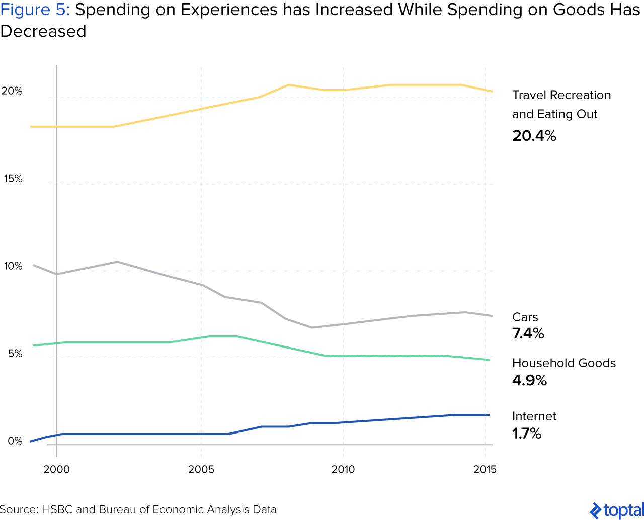 Figure 5: Spending on Experiences has Increased While Spending on Goods Has Decreased