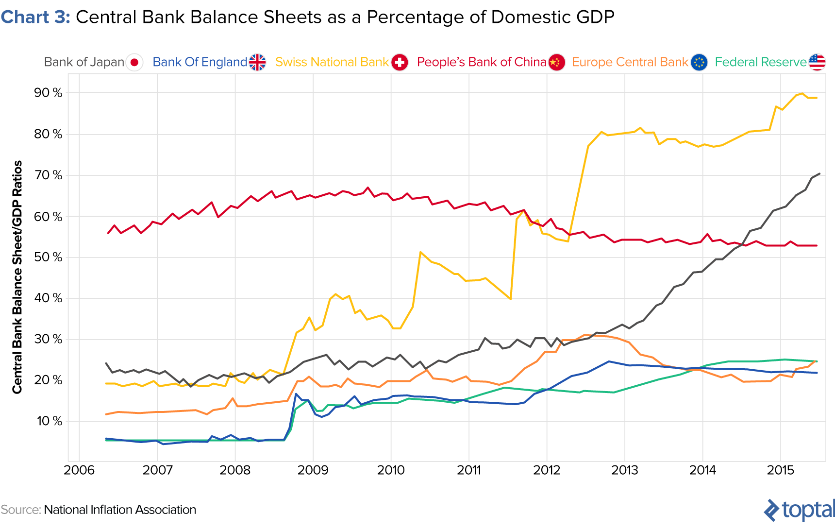 effects of quantitative easing on developed countries' balance sheets